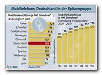 Grafik: Mobilfunkanschlüsse 2006