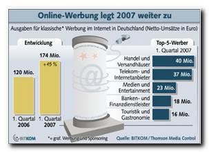 Online-Werbung legt 2007 weiter zu