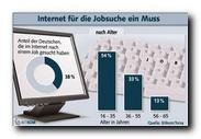 Grafik: Internet für Jobsuche ein Muss