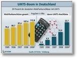 UTMS-Anschlüsse